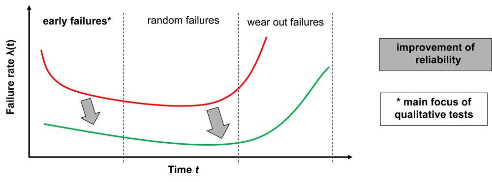 Schwachstellenanalyse