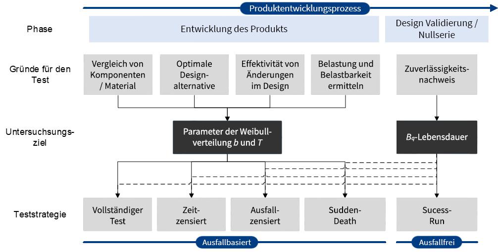 Zuverlässigkeitserprobung in der Produktentwicklung